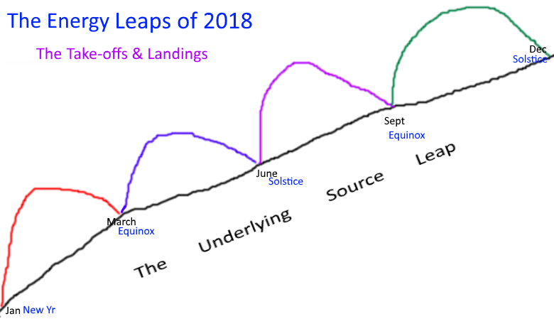 http://www.allabout-energy.com/Pphotos/2018-Collective/The-Energy-Leaps-of-2018.png